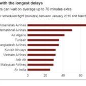 «Туркменховаёллары» — самая опаздывающая авиакомпания, выполняющая рейсы в Великобританию